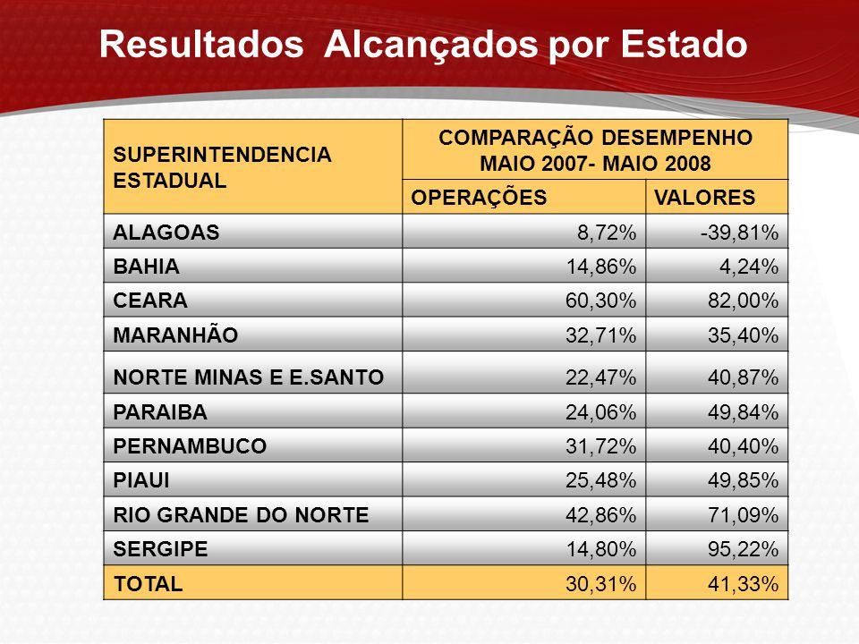 SUPERINTENDENCIA ESTADUAL COMPARAÇÃO DESEMPENHO MAIO 2007- MAIO 2008 OPERAÇÕESVALORES ALAGOAS8,72%-39,81% BAHIA14,86%4,24% CEARA60,30%82,00% MARANHÃO3