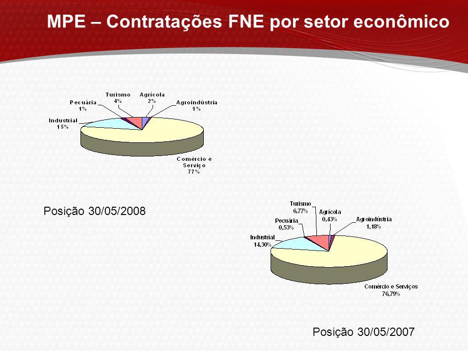 MPE – Contratações FNE por setor econômico Posição 30/05/2008 Posição 30/05/2007