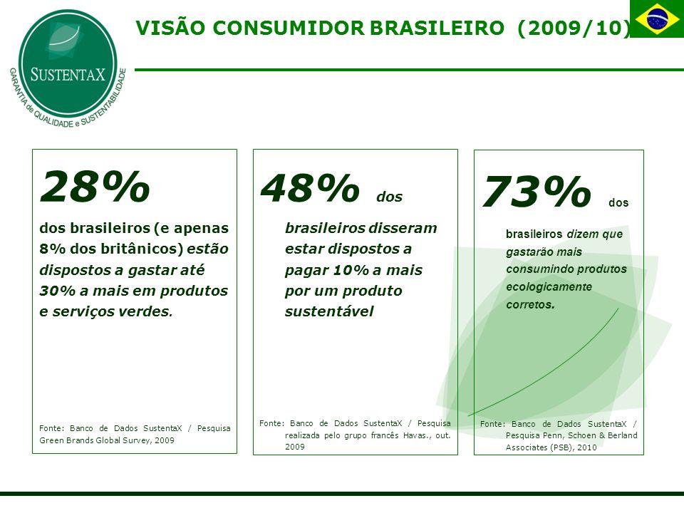 VISÃO CONSUMIDOR BRASILEIRO (2009/10) 28% dos brasileiros (e apenas 8% dos britânicos) estão dispostos a gastar até 30% a mais em produtos e serviços verdes.