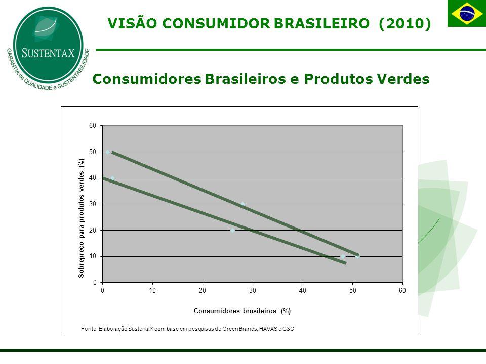 Consumidores Brasileiros e Produtos Verdes VISÃO CONSUMIDOR BRASILEIRO (2010)