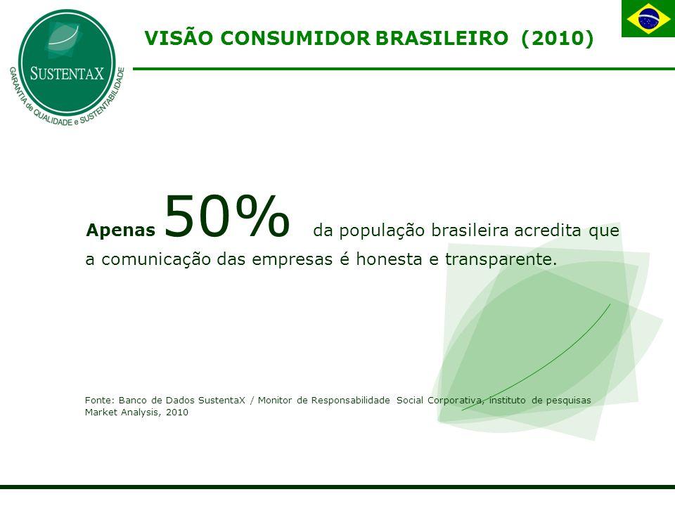 Apenas 50% da população brasileira acredita que a comunicação das empresas é honesta e transparente.