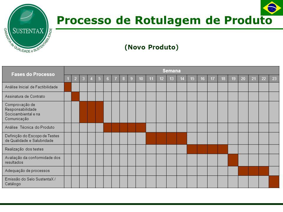 Processo de Rotulagem de Produto Fases do Processo Semana 1234567891011121314151617181920212223 Análise Inicial de Factibilidade Assinatura de Contrato Comprovação de Responsabilidade Socioambiental e na Comunicação Análise Técnica do Produto Definição do Escopo de Testes de Qualidade e Salubridade Realização dos testes Avaliação da conformidade dos resultados Adequação de processos Emissão do Selo SustentaX / Catálogo (Novo Produto)
