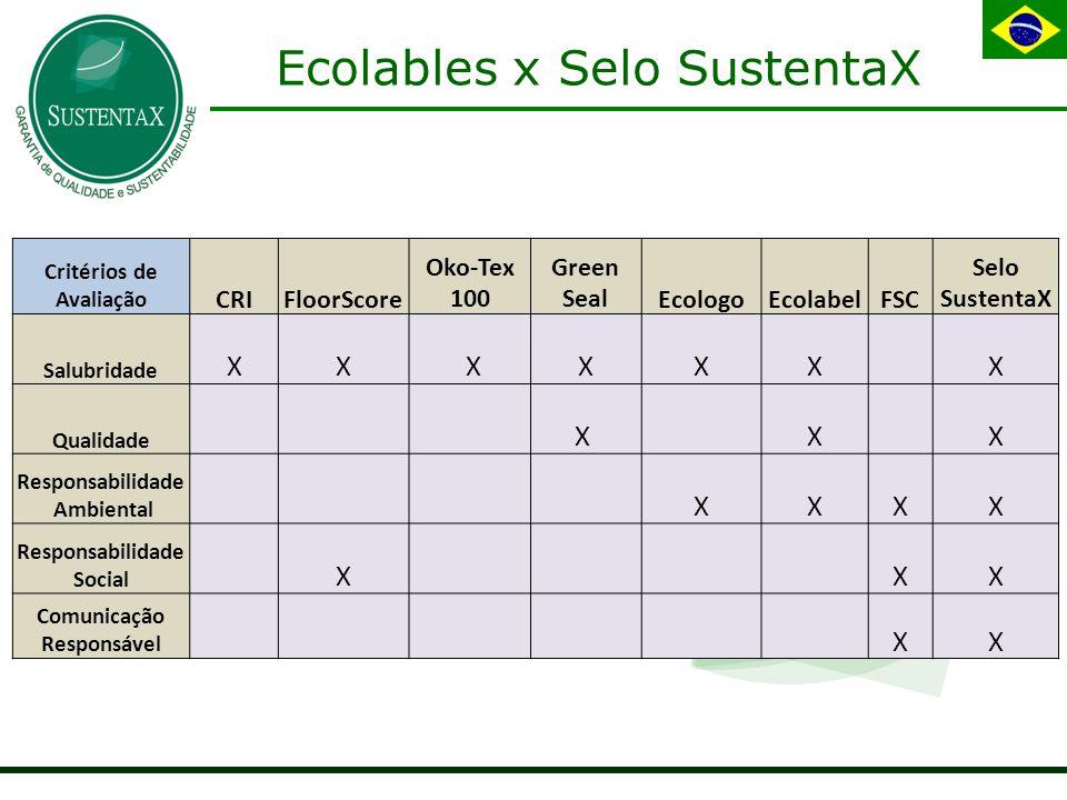 Ecolables x Selo SustentaX Critérios de Avaliação CRIFloorScore Oko-Tex 100 Green SealEcologoEcolabelFSC Selo SustentaX Salubridade XX XXXX X Qualidade X X X Responsabilidade Ambiental XXXX Responsabilidade Social X XX Comunicação Responsável XX