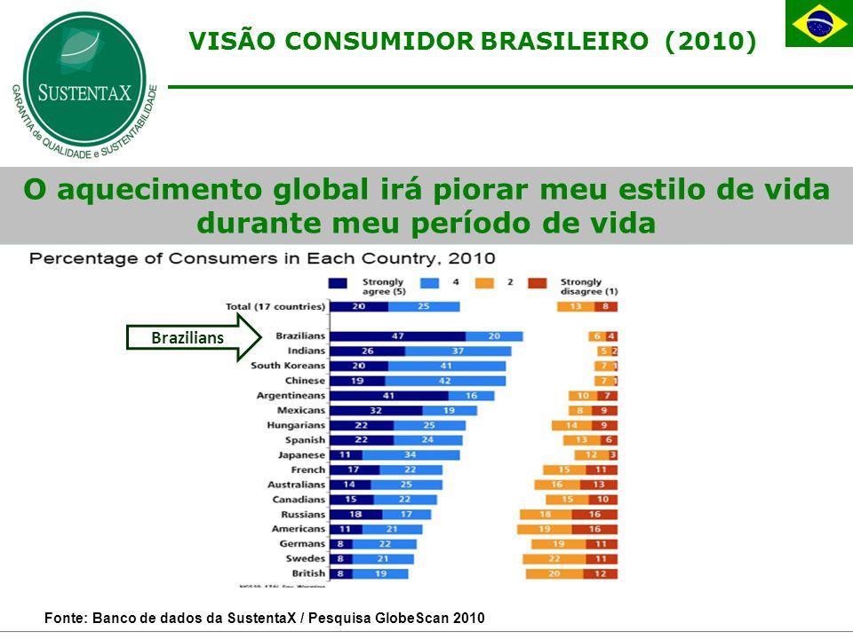O aquecimento global irá piorar meu estilo de vida durante meu período de vida Brazilians VISÃO CONSUMIDOR BRASILEIRO (2010) Fonte: Banco de dados da SustentaX / Pesquisa GlobeScan 2010