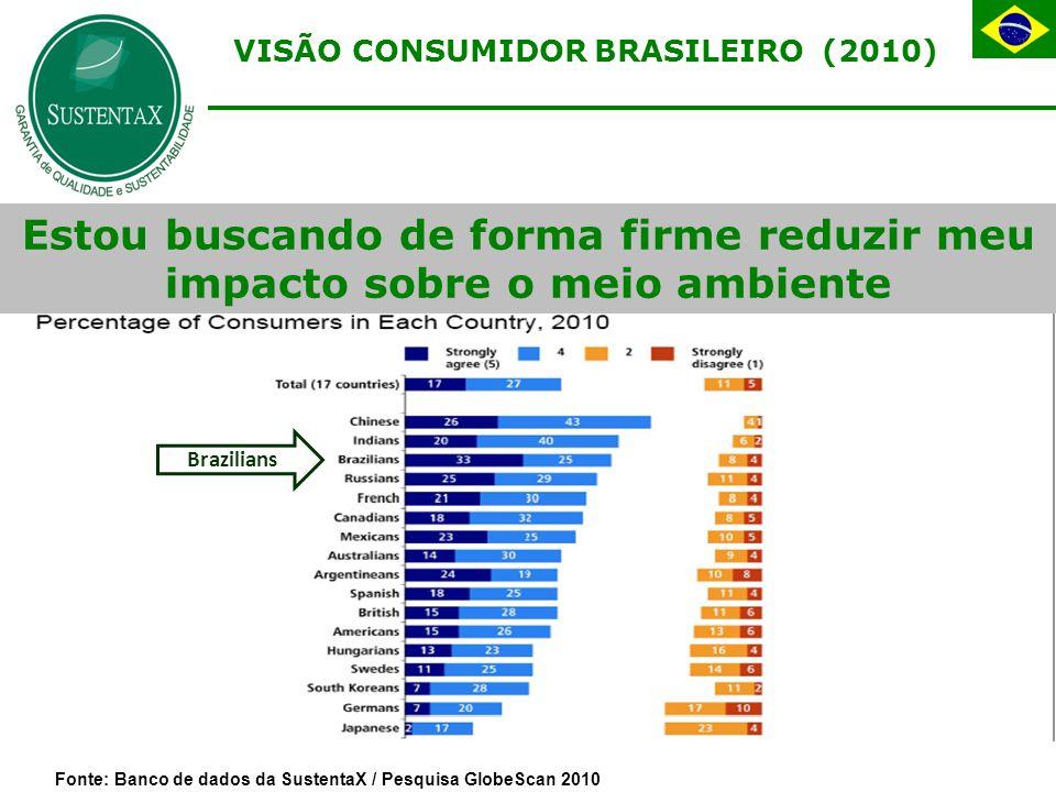 Estou buscando de forma firme reduzir meu impacto sobre o meio ambiente Brazilians VISÃO CONSUMIDOR BRASILEIRO (2010) Fonte: Banco de dados da SustentaX / Pesquisa GlobeScan 2010