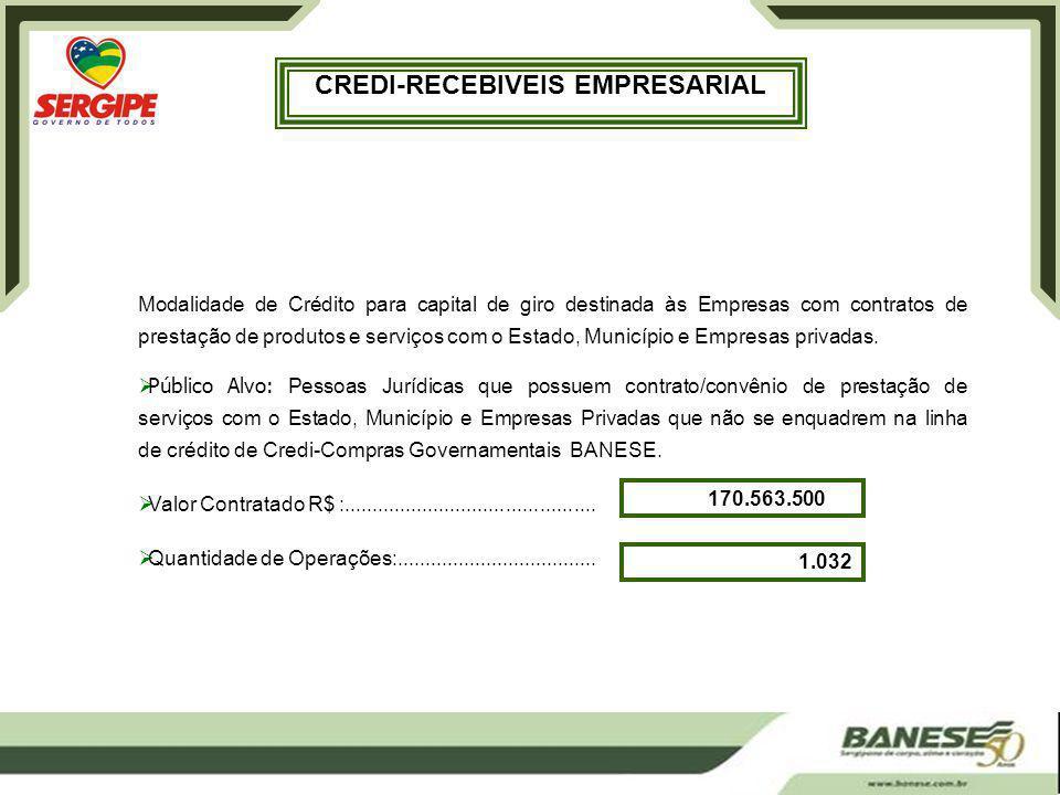 CREDI-RECEBIVEIS EMPRESARIAL Modalidade de Crédito para capital de giro destinada às Empresas com contratos de prestação de produtos e serviços com o Estado, Município e Empresas privadas.