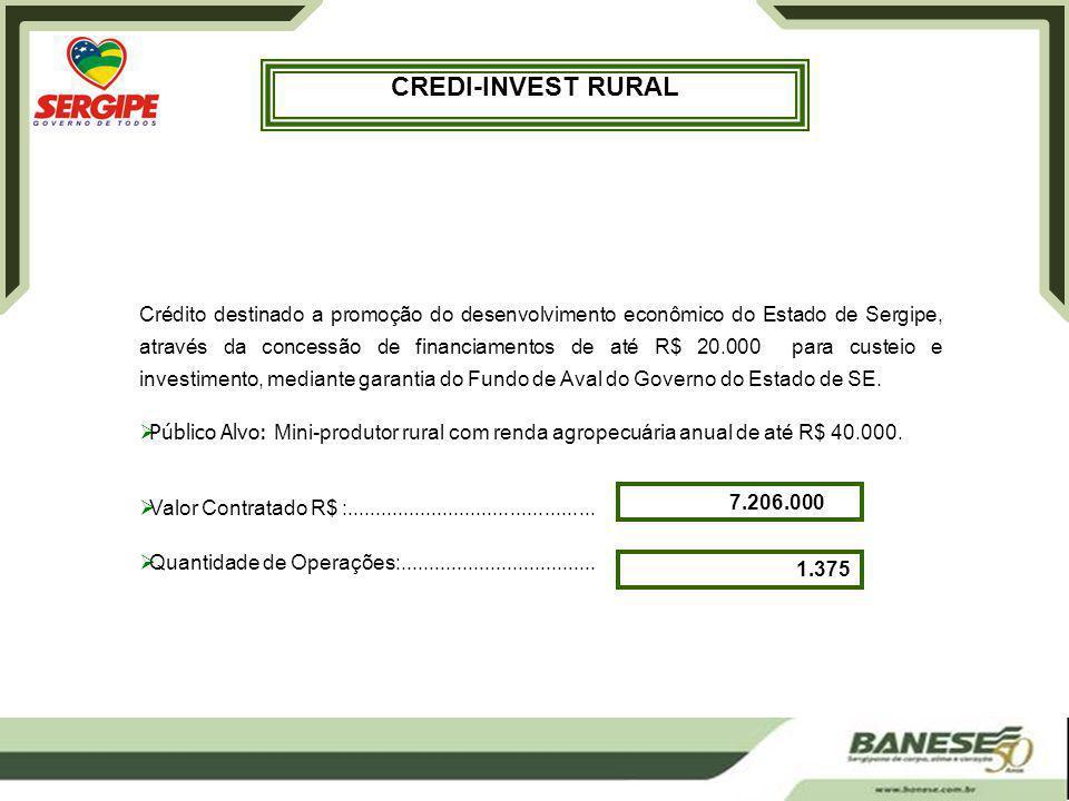 CREDI-INVEST RURAL Crédito destinado a promoção do desenvolvimento econômico do Estado de Sergipe, através da concessão de financiamentos de até R$ 20.000 para custeio e investimento, mediante garantia do Fundo de Aval do Governo do Estado de SE.