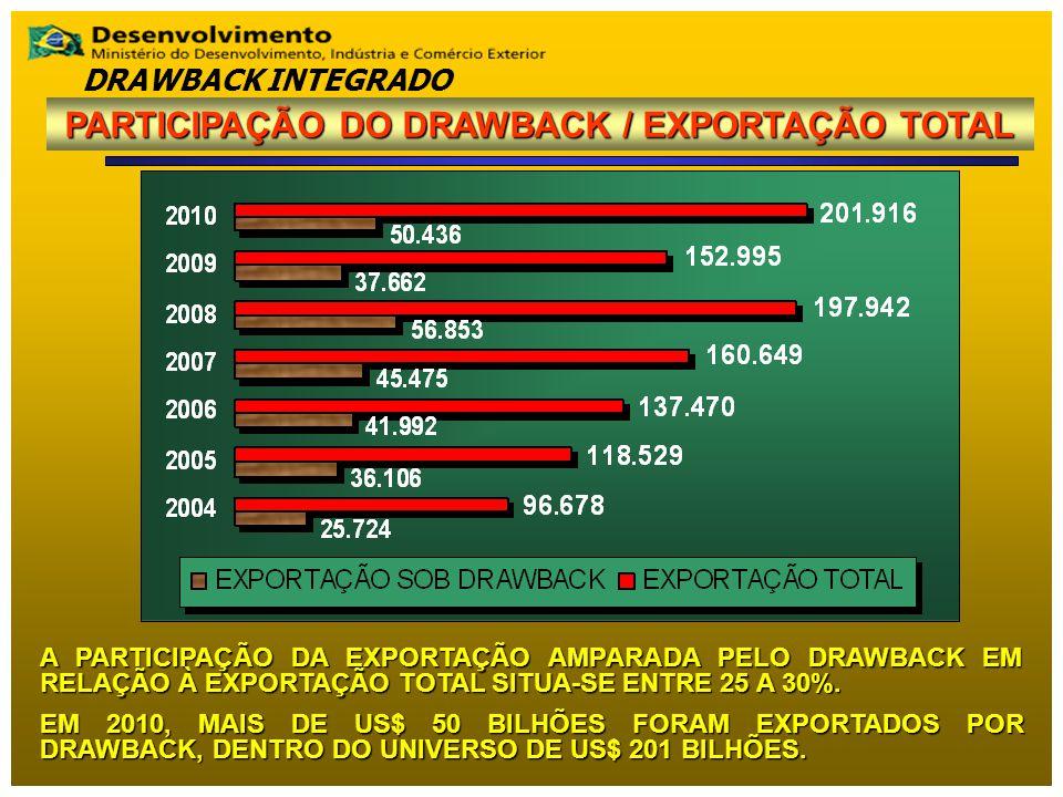 A PARTICIPAÇÃO DA EXPORTAÇÃO AMPARADA PELO DRAWBACK EM RELAÇÃO À EXPORTAÇÃO TOTAL SITUA-SE ENTRE 25 A 30%. EM 2010, MAIS DE US$ 50 BILHÕES FORAM EXPOR