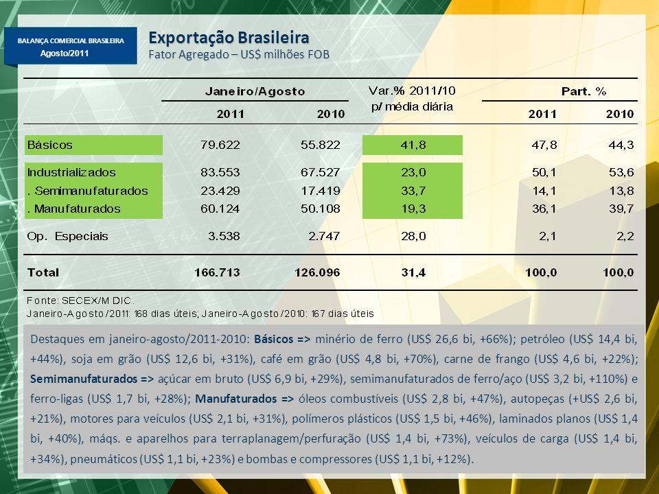 BALANÇA COMERCIAL BRASILEIRA Maio/2011 Agosto/2011 Exportação Brasileira Fator Agregado – US$ milhões FOB Destaques em janeiro-agosto/2011-2010: Básic