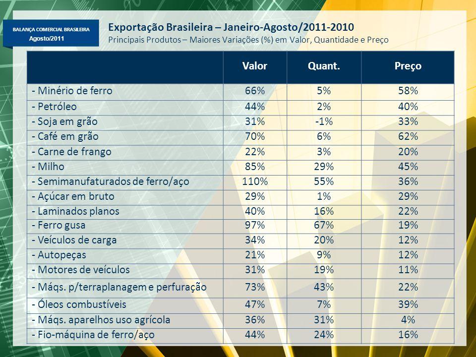 BALANÇA COMERCIAL BRASILEIRA Maio/2011 Agosto/2011 Exportação Brasileira – Janeiro-Agosto/2011-2010 Principais Produtos – Maiores Variações (%) em Valor, Quantidade e Preço ValorQuant.Preço - Minério de ferro66%5%58% - Petróleo44%2%40% - Soja em grão31%-1%33% - Café em grão70%6%62% - Carne de frango22%3%20% - Milho85%29%45% - Semimanufaturados de ferro/aço110%55%36% - Açúcar em bruto29%1%29% - Laminados planos40%16%22% - Ferro gusa97%67%19% - Veículos de carga34%20%12% - Autopeças21%9%12% - Motores de veículos31%19%11% - Máqs.