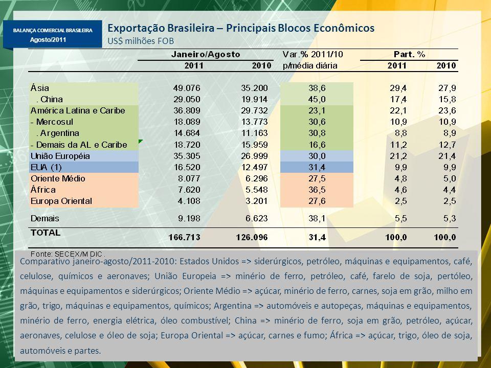 BALANÇA COMERCIAL BRASILEIRA Maio/2011 Agosto/2011 Exportação Brasileira – Principais Blocos Econômicos US$ milhões FOB Comparativo janeiro-agosto/201