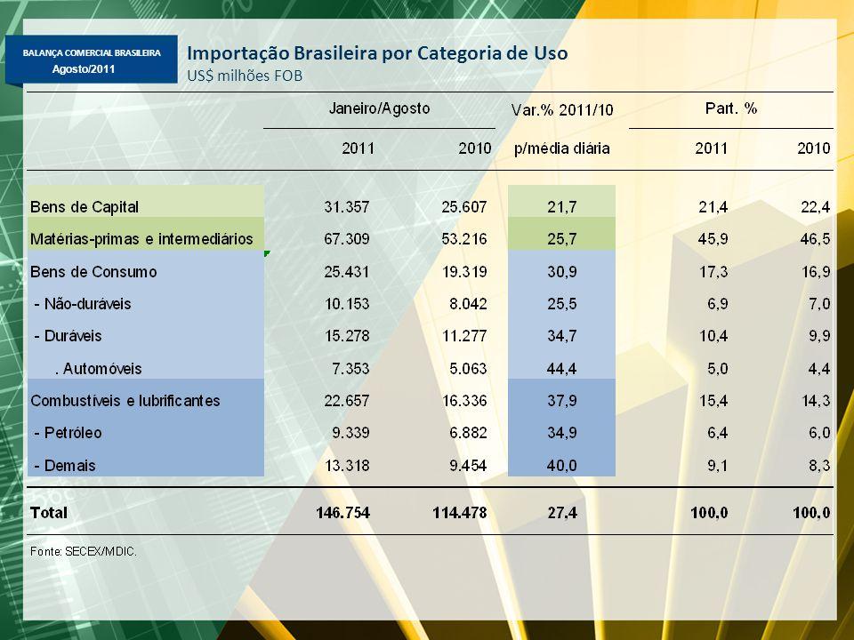BALANÇA COMERCIAL BRASILEIRA Maio/2011 Agosto/2011 Importação Brasileira por Categoria de Uso US$ milhões FOB