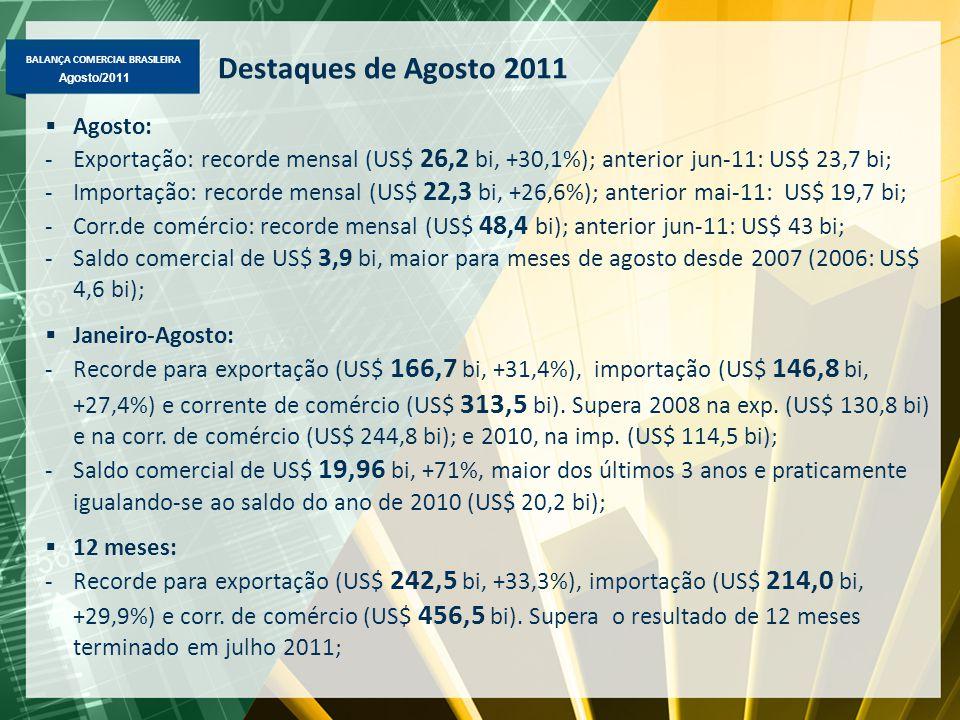 BALANÇA COMERCIAL BRASILEIRA Maio/2011 Agosto/2011 Destaques de Agosto 2011  Agosto: -Exportação: recorde mensal (US$ 26,2 bi, +30,1%); anterior jun-11: US$ 23,7 bi; -Importação: recorde mensal (US$ 22,3 bi, +26,6%); anterior mai-11: US$ 19,7 bi; -Corr.de comércio: recorde mensal (US$ 48,4 bi); anterior jun-11: US$ 43 bi; -Saldo comercial de US$ 3,9 bi, maior para meses de agosto desde 2007 (2006: US$ 4,6 bi);  Janeiro-Agosto: -Recorde para exportação (US$ 166,7 bi, +31,4%), importação (US$ 146,8 bi, +27,4%) e corrente de comércio (US$ 313,5 bi).