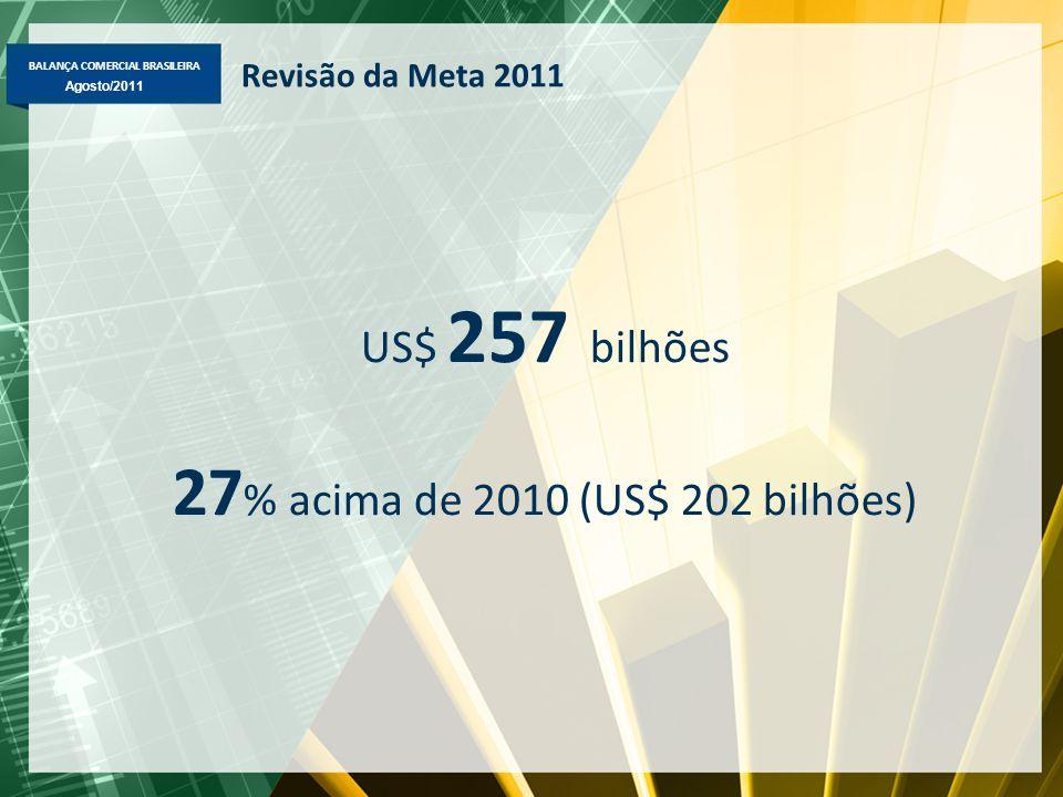 BALANÇA COMERCIAL BRASILEIRA Maio/2011 Agosto/2011 US$ 257 bilhões 27 % acima de 2010 (US$ 202 bilhões) Revisão da Meta 2011