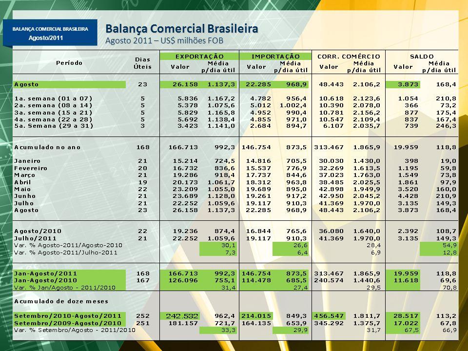 BALANÇA COMERCIAL BRASILEIRA Maio/2011 Agosto/2011 Exportação Mensal Média diária – US$ milhões FOB