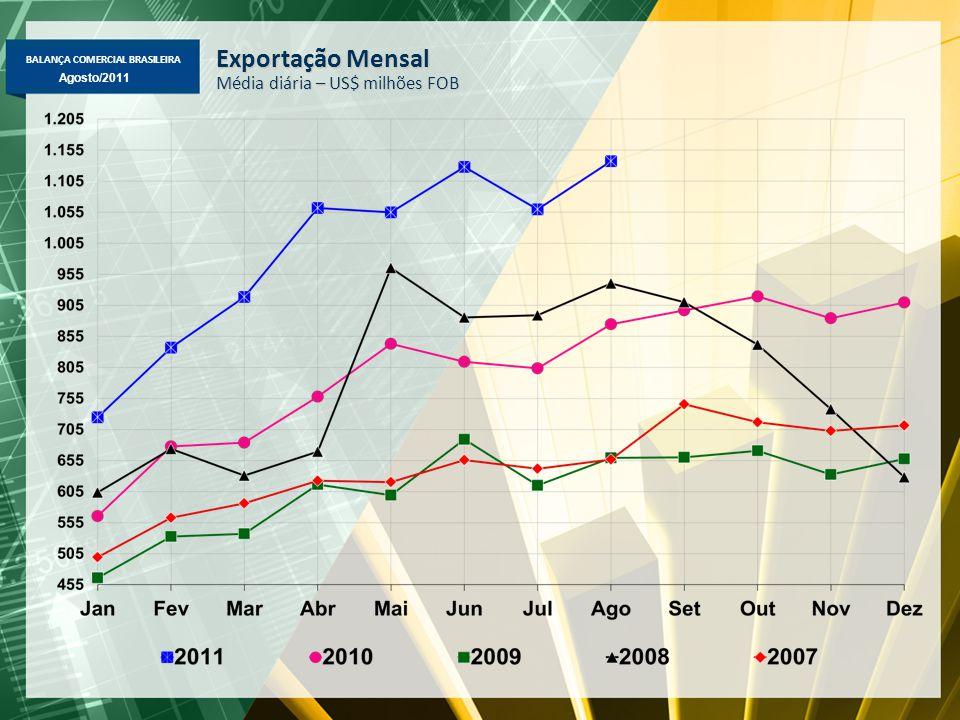 BALANÇA COMERCIAL BRASILEIRA Maio/2011 Agosto/2011 Importação Mensal Média diária – US$ milhões FOB