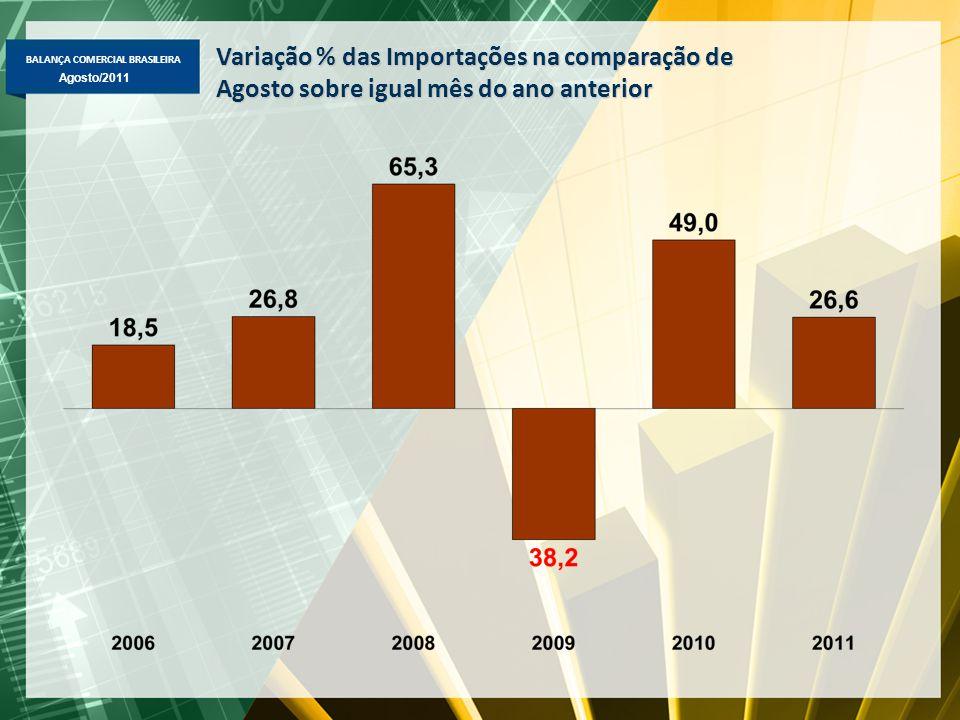 BALANÇA COMERCIAL BRASILEIRA Maio/2011 Agosto/2011 Variação % das Importações na comparação de Agosto sobre igual mês do ano anterior