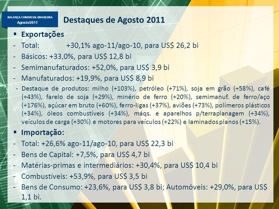 BALANÇA COMERCIAL BRASILEIRA Maio/2011 Agosto/2011 Destaques de Agosto 2011  Exportações -Total: +30,1% ago-11/ago-10, para US$ 26,2 bi -Básicos: +33,0%, para US$ 12,8 bi -Semimanufaturados: +52,0%, para US$ 3,9 bi -Manufaturados: +19,9%, para US$ 8,9 bi -Destaque de produtos: milho (+103%), petróleo (+71%), soja em grão (+58%), café (+43%), farelo de soja (+29%), minério de ferro (+20%), semimanuf.