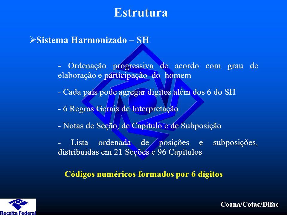 Coana/Cotac/Difac Estrutura  Sistema Harmonizado – SH - Ordenação progressiva de acordo com grau de elaboração e participação do homem - Cada país po
