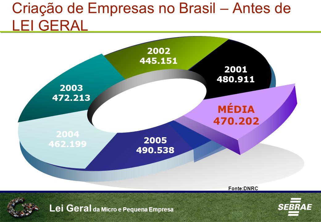 Criação de Empresas no Brasil – Antes de LEI GERAL 2003 472.213 2002 445.151 2001 480.911 MÉDIA 470.202 2005 490.538 2004 462.199 Fonte:DNRC