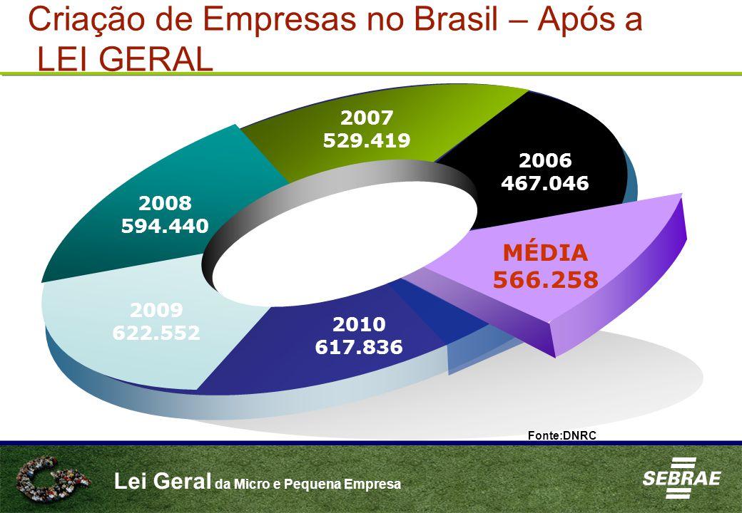 Lei Geral da Micro e Pequena Empresa Criação de Empresas no Brasil – Após a LEI GERAL 2008 594.440 2007 529.419 2006 467.046 MÉDIA 566.258 2010 617.836 2009 622.552 Fonte:DNRC
