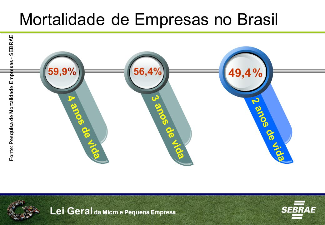 Lei Geral da Micro e Pequena Empresa Mortalidade de Empresas no Brasil 49,4 % 4 anos de vida3 anos de vida 2 anos de vida 56,4%59,9% Fonte: Pesquisa d