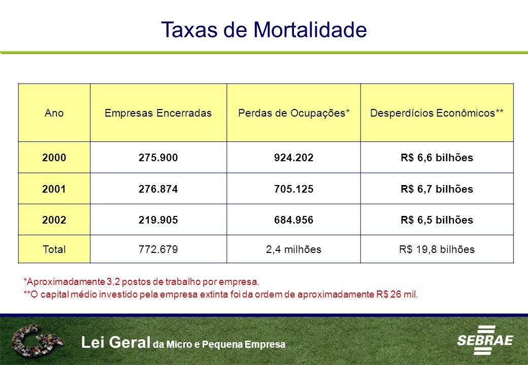Lei Geral da Micro e Pequena Empresa AnoEmpresas EncerradasPerdas de Ocupações*Desperdícios Econômicos** 2000275.900924.202R$ 6,6 bilhões 2001276.8747
