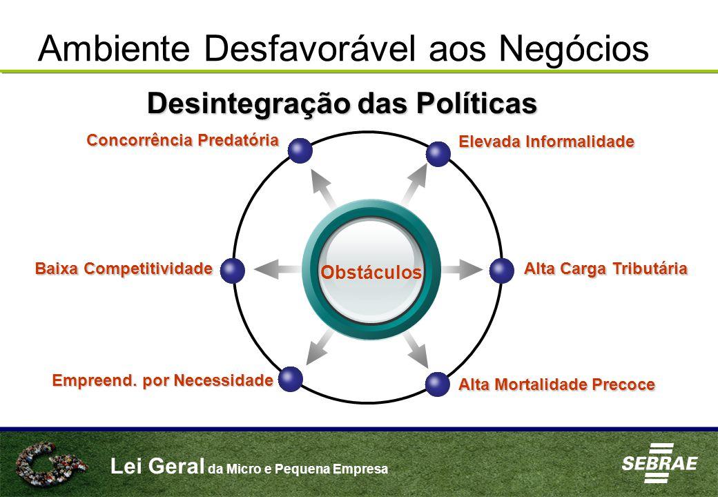 Lei Geral da Micro e Pequena Empresa Ambiente Desfavorável aos Negócios Obstáculos Elevada Informalidade Concorrência Predatória Alta Carga Tributária