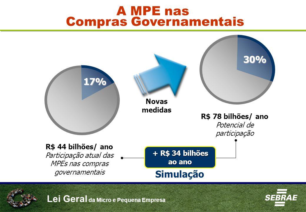 Lei Geral da Micro e Pequena Empresa R$ 44 bilhões/ ano Participação atual das MPEs nas compras governamentais R$ 78 bilhões/ ano Potencial de participação Novas medidas + R$ 34 bilhões ao ano Simulação 17% 30% A MPE nas Compras Governamentais