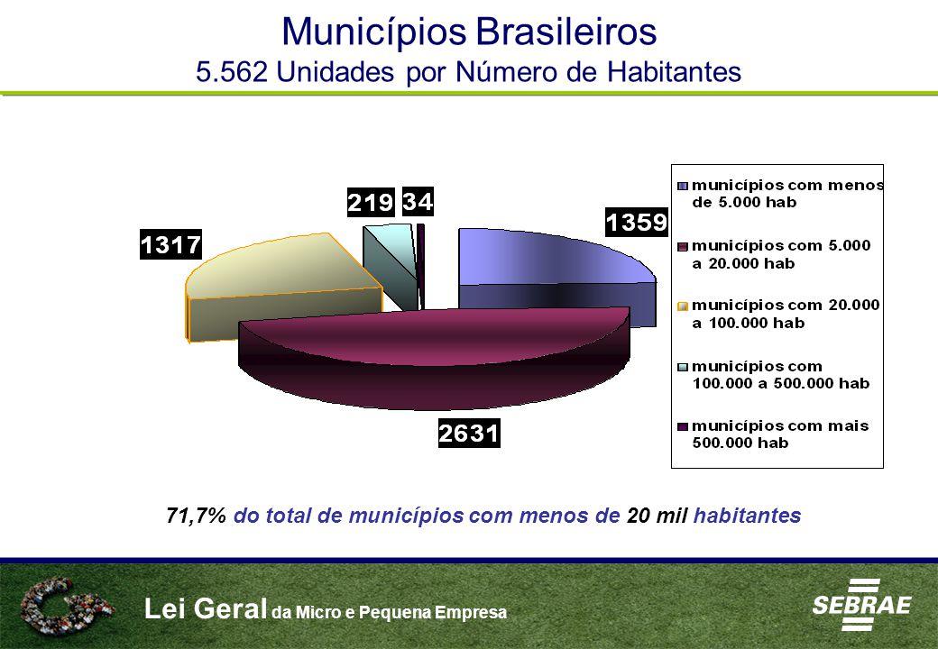 Lei Geral da Micro e Pequena Empresa 71,7% do total de municípios com menos de 20 mil habitantes Municípios Brasileiros 5.562 Unidades por Número de Habitantes