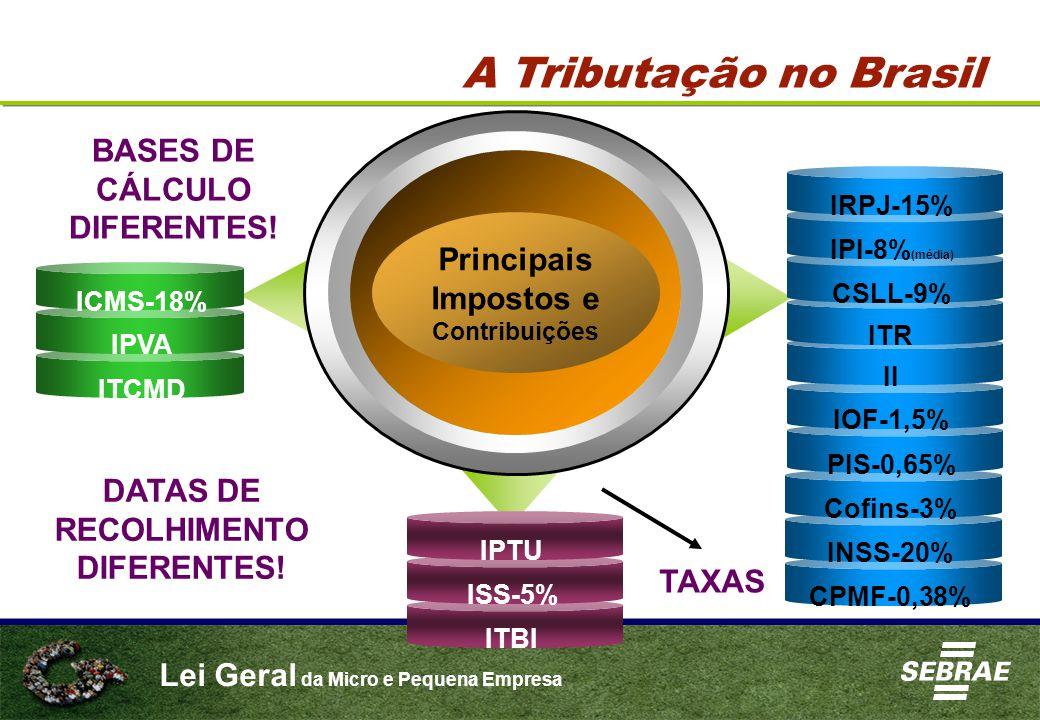 Lei Geral da Micro e Pequena Empresa Principais Impostos e Contribuições ICMS-18% IPVA ITCMD Cofins-3% INSS-20% CPMF-0,38% II IOF-1,5% PIS-0,65% IRPJ