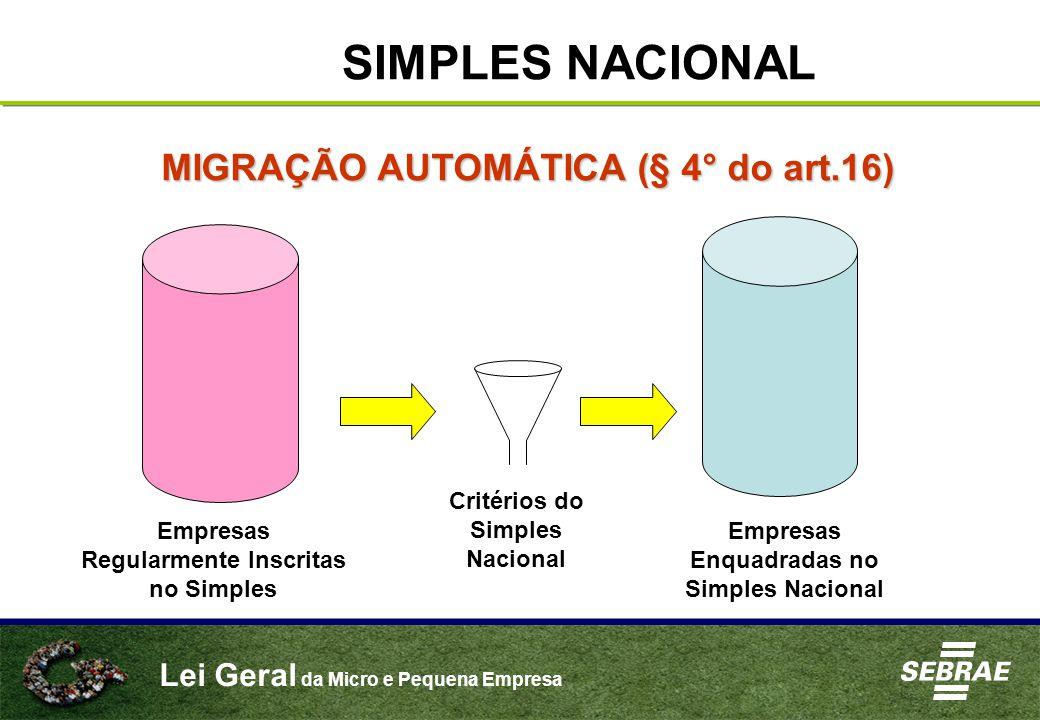 Lei Geral da Micro e Pequena Empresa SIMPLES NACIONAL MIGRAÇÃO AUTOMÁTICA (§ 4° do art.16) Empresas Regularmente Inscritas no Simples Critérios do Simples Nacional Empresas Enquadradas no Simples Nacional