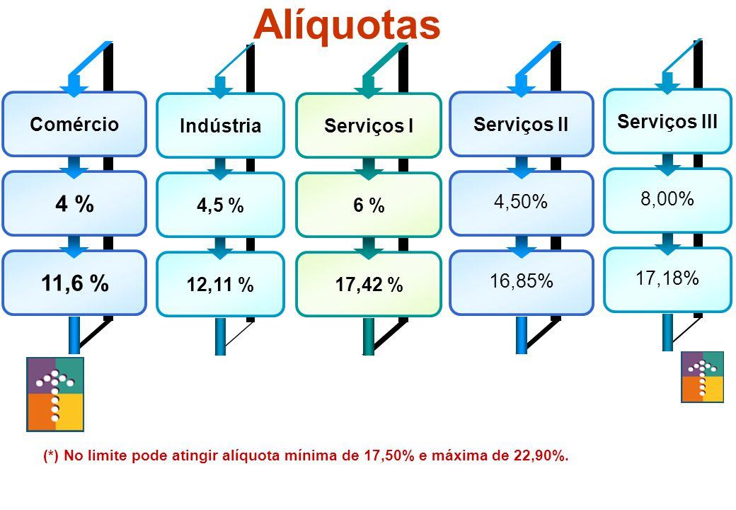 Lei Geral da Micro e Pequena Empresa Comércio 4 % 11,6 % Indústria 4,5 % 12,11 % Serviços I 6 % 17,42 % Serviços II 4,50% 16,85% Serviços III 8,00% 17,18% Alíquotas (*) No limite pode atingir alíquota mínima de 17,50% e máxima de 22,90%.
