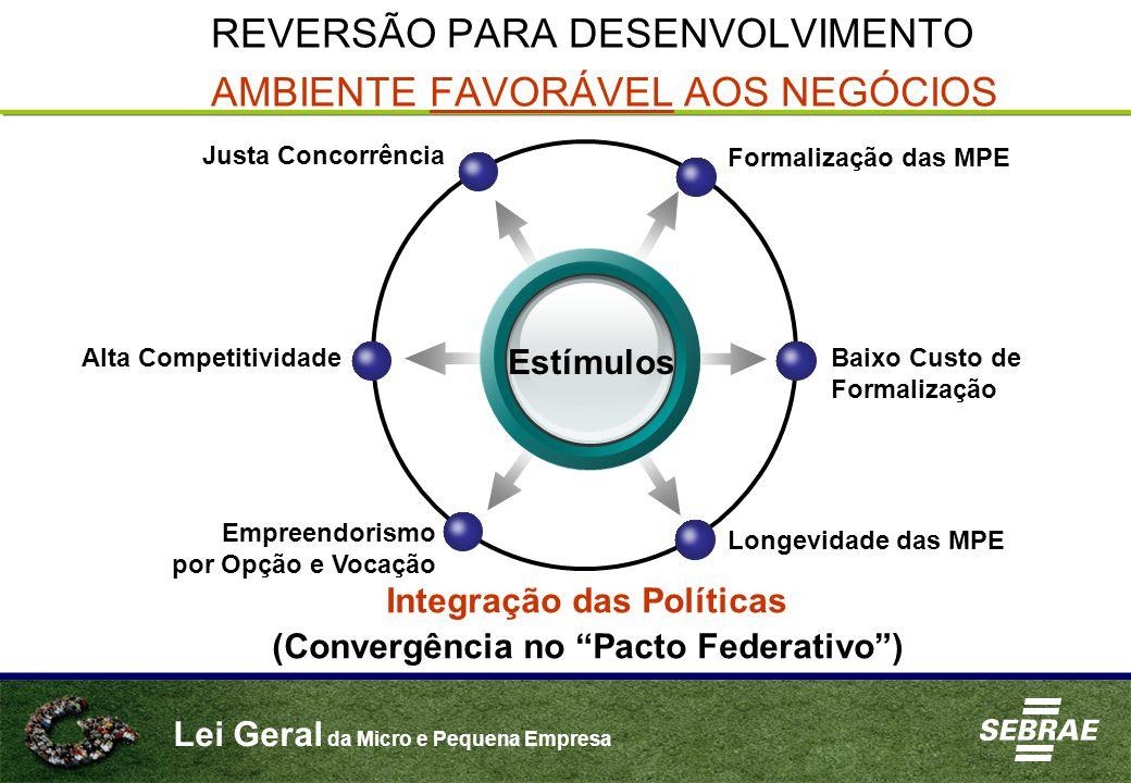 Lei Geral da Micro e Pequena Empresa REVERSÃO PARA DESENVOLVIMENTO AMBIENTE FAVORÁVEL AOS NEGÓCIOS Estímulos Formalização das MPE Justa Concorrência Baixo Custo de Formalização Longevidade das MPE Alta Competitividade Empreendorismo por Opção e Vocação Integração das Políticas (Convergência no Pacto Federativo )