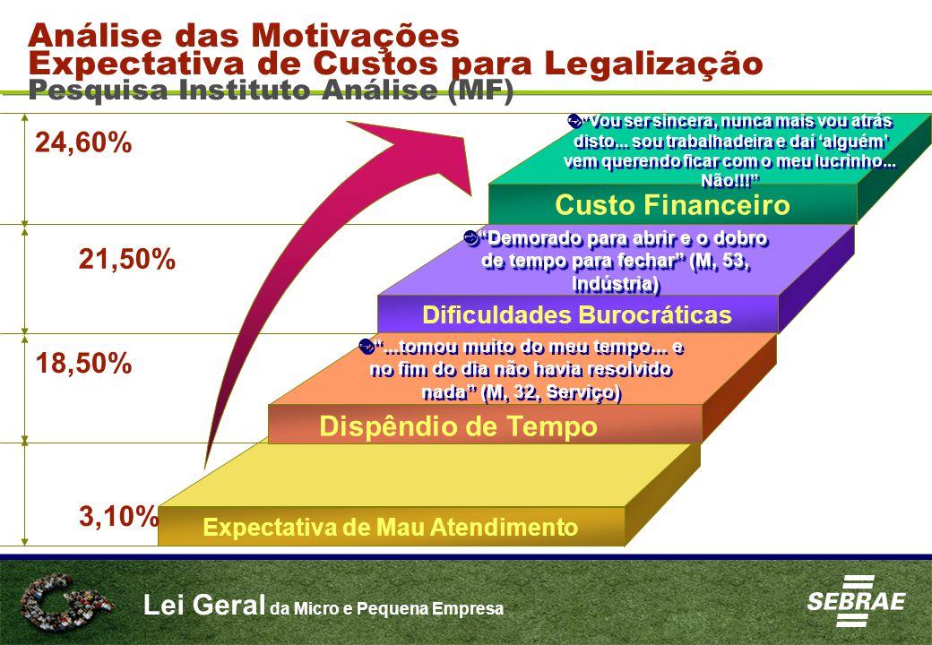 Lei Geral da Micro e Pequena Empresa Análise das Motivações Expectativa de Custos para Legalização Pesquisa Instituto Análise (MF) Custo Financeiro Di