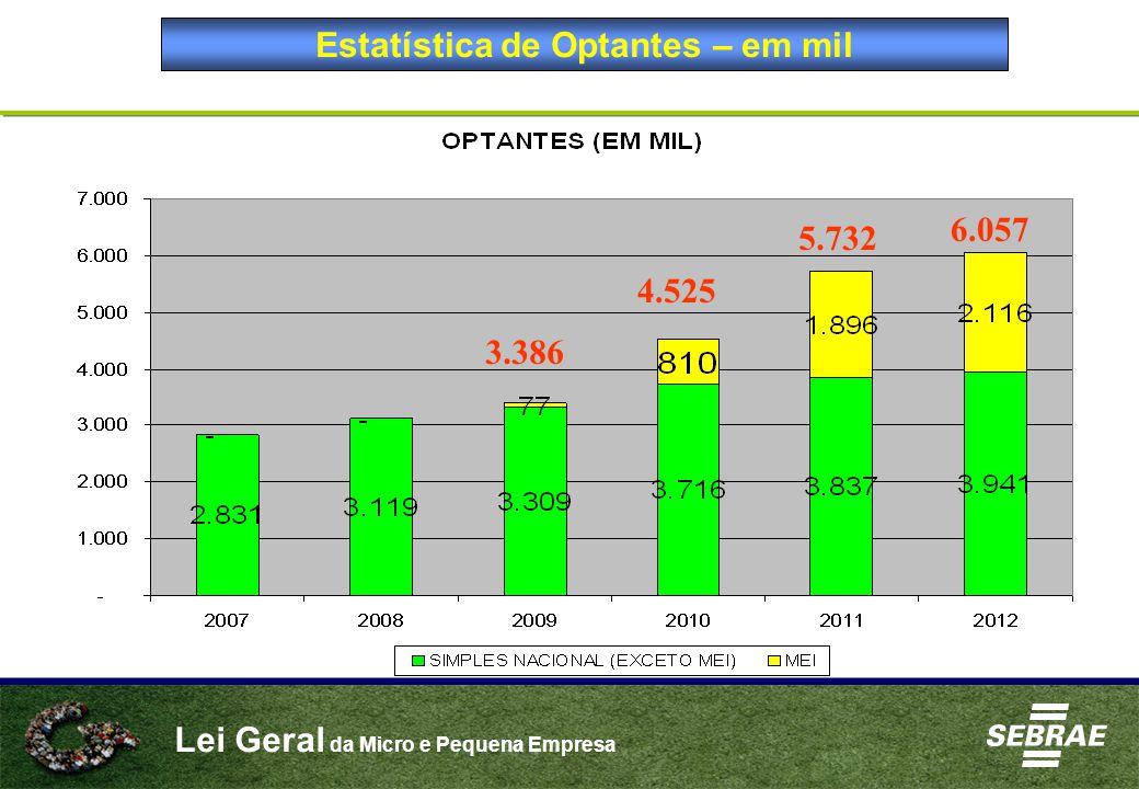 Lei Geral da Micro e Pequena Empresa Estatística de Optantes – em mil 3.386 4.525 3.386 4.525 5.732 6.057