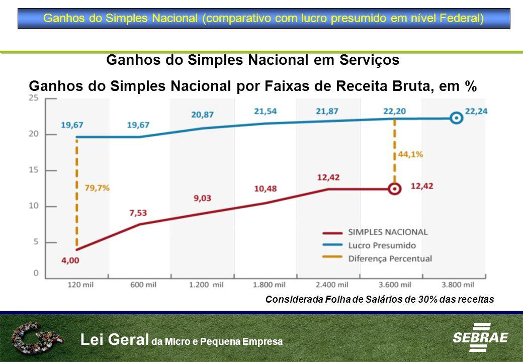 Lei Geral da Micro e Pequena Empresa Considerada Folha de Salários de 30% das receitas Ganhos do Simples Nacional em Serviços Ganhos do Simples Nacion