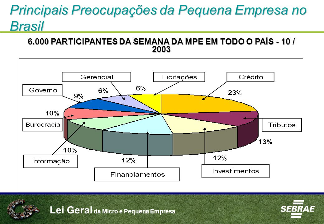 Lei Geral da Micro e Pequena Empresa Mortalidade de Empresas no Brasil 49,4 % 4 anos de vida3 anos de vida 2 anos de vida 56,4%59,9% Fonte: Pesquisa de Mortalidade Empresas - SEBRAE