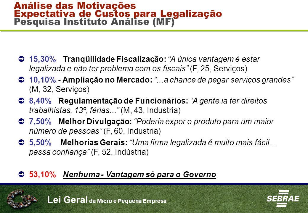 """Lei Geral da Micro e Pequena Empresa ➲ 15,30% - Tranqüilidade Fiscalização: """"A única vantagem é estar legalizada e não ter problema com os fiscais"""" (F"""