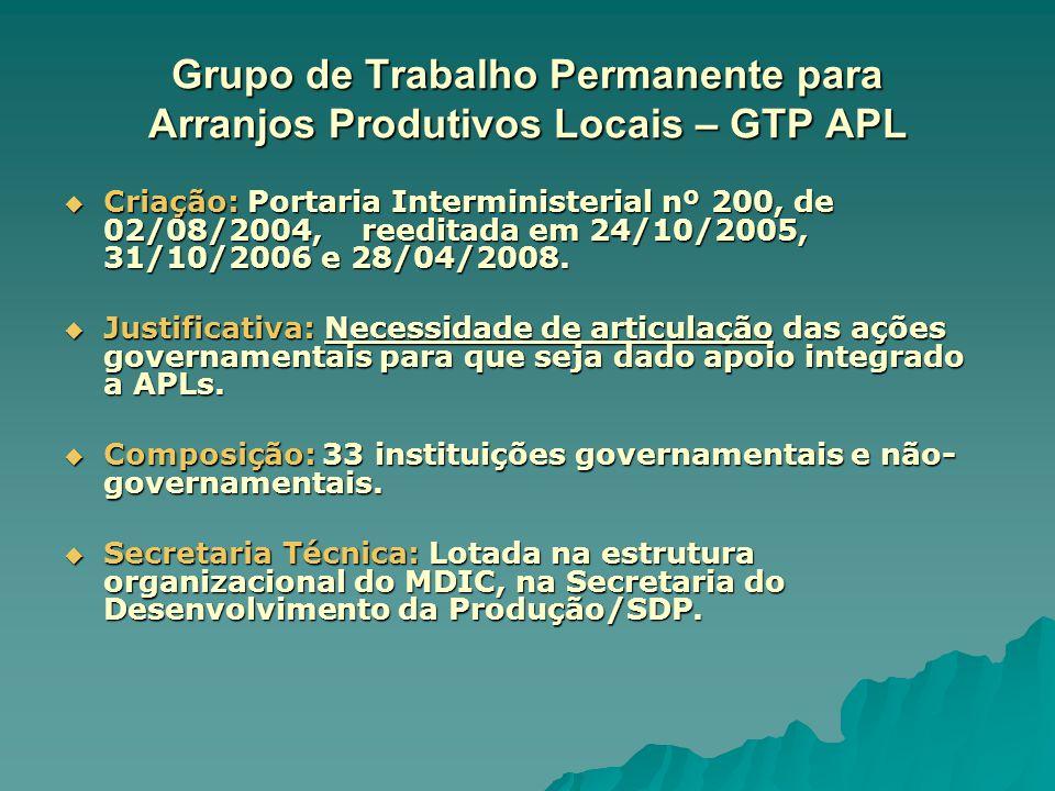Grupo de Trabalho Permanente para Arranjos Produtivos Locais – GTP APL  Criação: Portaria Interministerial nº 200, de 02/08/2004, reeditada em 24/10/