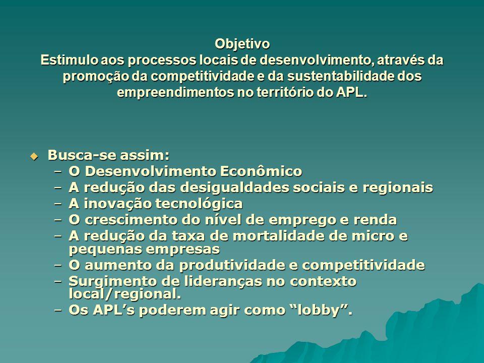 Objetivo Estimulo aos processos locais de desenvolvimento, através da promoção da competitividade e da sustentabilidade dos empreendimentos no territó