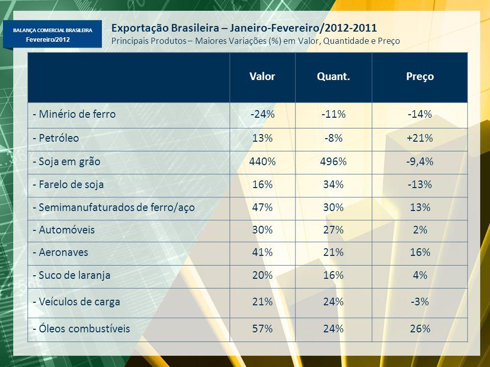 BALANÇA COMERCIAL BRASILEIRA Fevereiro/2012 Exportação Brasileira – Janeiro-Fevereiro/2012-2011 Principais Produtos – Maiores Variações (%) em Valor, Quantidade e Preço ValorQuant.Preço - Minério de ferro-24%-11%-14% - Petróleo13%-8%+21% - Soja em grão440%496%-9,4% - Farelo de soja16%34%-13% - Semimanufaturados de ferro/aço47%30%13% - Automóveis30%27%2% - Aeronaves41%21%16% - Suco de laranja20%16%4% - Veículos de carga21%24%-3% - Óleos combustíveis57%24%26%