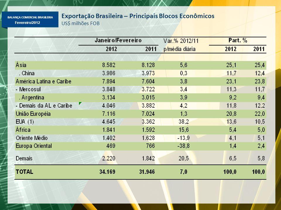BALANÇA COMERCIAL BRASILEIRA Fevereiro/2012 Exportação Brasileira – Principais Blocos Econômicos US$ milhões FOB