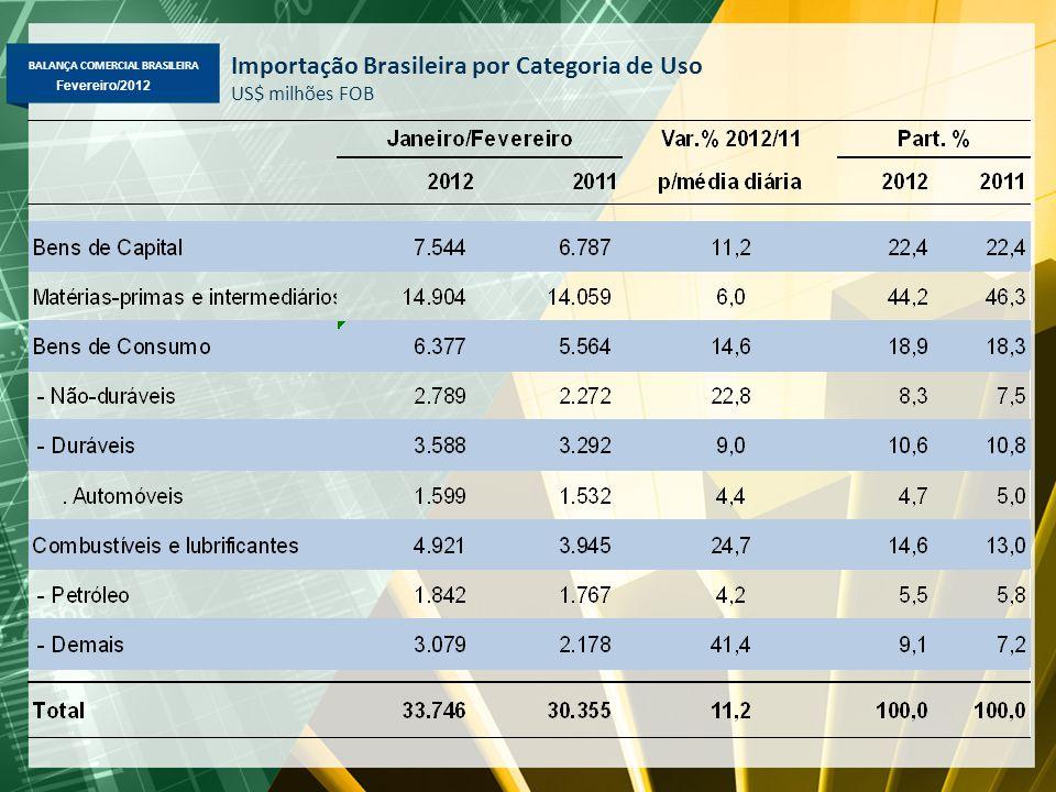 BALANÇA COMERCIAL BRASILEIRA Fevereiro/2012 Importação Brasileira por Categoria de Uso US$ milhões FOB