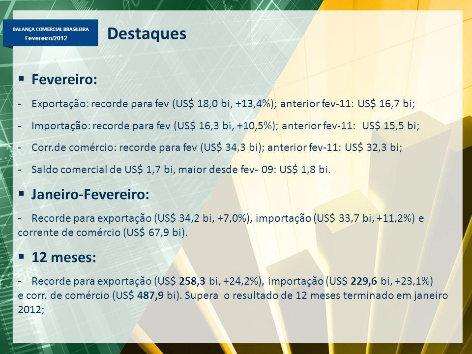 BALANÇA COMERCIAL BRASILEIRA Fevereiro/2012 Destaques  Fevereiro: -Exportação: recorde para fev (US$ 18,0 bi, +13,4%); anterior fev-11: US$ 16,7 bi; -Importação: recorde para fev (US$ 16,3 bi, +10,5%); anterior fev-11: US$ 15,5 bi; -Corr.de comércio: recorde para fev (US$ 34,3 bi); anterior fev-11: US$ 32,3 bi; -Saldo comercial de US$ 1,7 bi, maior desde fev- 09: US$ 1,8 bi.
