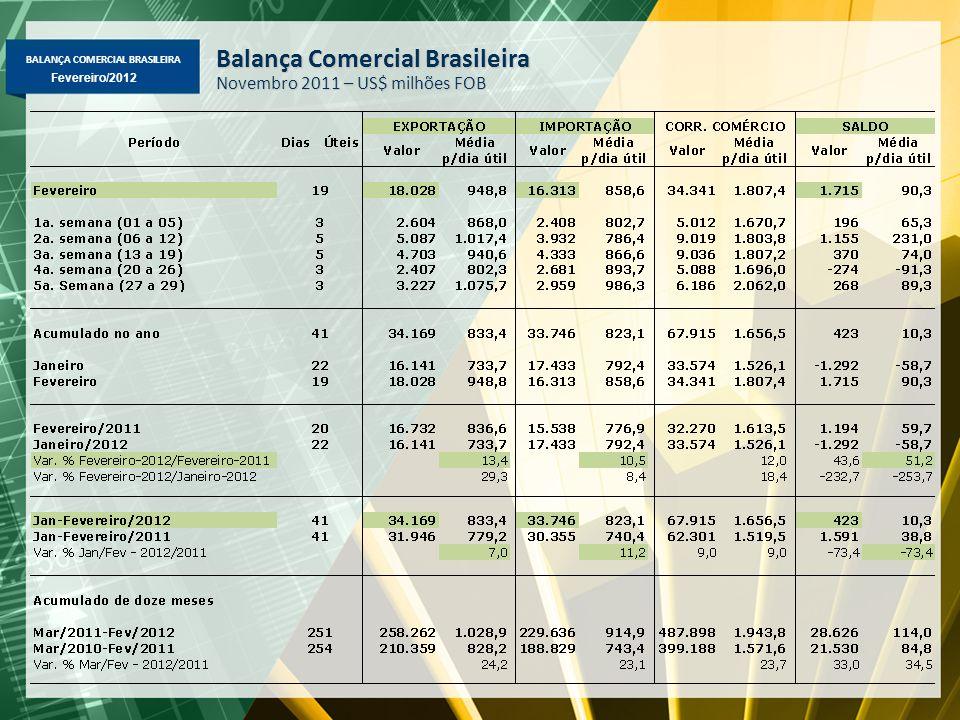 BALANÇA COMERCIAL BRASILEIRA Fevereiro/2012 Balança Comercial Brasileira Novembro 2011 – US$ milhões FOB