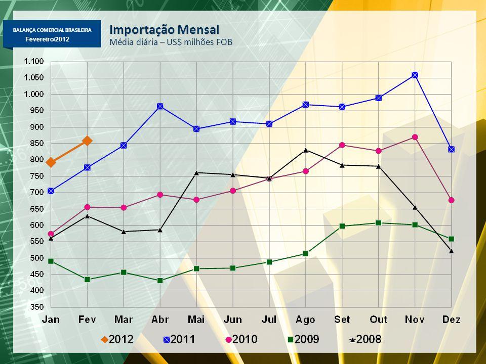 BALANÇA COMERCIAL BRASILEIRA Fevereiro/2012 Importação Mensal Média diária – US$ milhões FOB