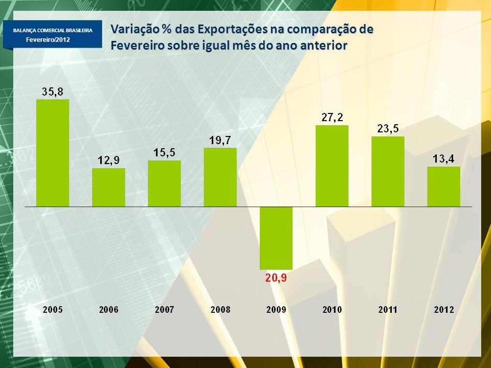 BALANÇA COMERCIAL BRASILEIRA Fevereiro/2012 Variação % das Exportações na comparação de Fevereiro sobre igual mês do ano anterior