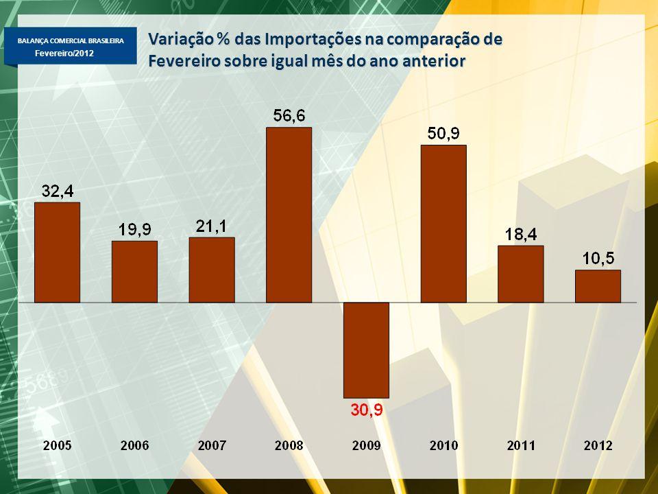 BALANÇA COMERCIAL BRASILEIRA Fevereiro/2012 Variação % das Importações na comparação de Fevereiro sobre igual mês do ano anterior