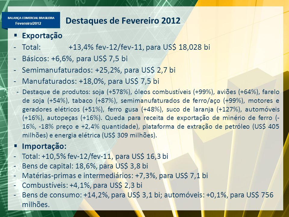BALANÇA COMERCIAL BRASILEIRA Fevereiro/2012 Destaques de Fevereiro 2012  Exportação -Total: +13,4% fev-12/fev-11, para US$ 18,028 bi -Básicos: +6,6%, para US$ 7,5 bi -Semimanufaturados: +25,2%, para US$ 2,7 bi -Manufaturados: +18,0%, para US$ 7,5 bi -Destaque de produtos: soja (+578%), óleos combustíveis (+99%), aviões (+64%), farelo de soja (+54%), tabaco (+87%), semimanufaturados de ferro/aço (+99%), motores e geradores elétricos (+51%), ferro gusa (+48%), suco de laranja (+127%), automóveis (+16%), autopeças (+16%).